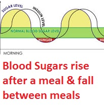 blood sugars and headaches